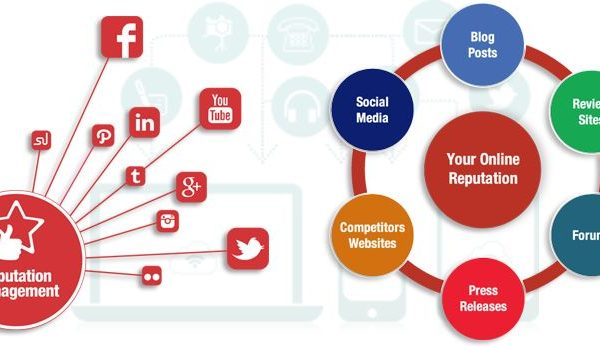 Social Media for ORM